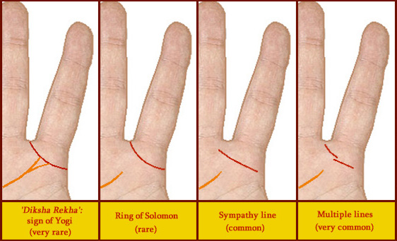 Palm Reading The Ring Of Solomon
